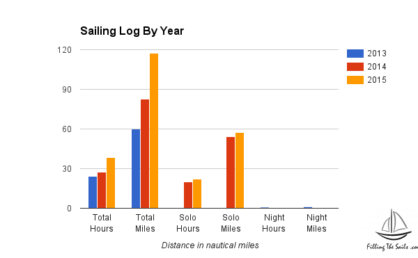 Sailing Log by Year